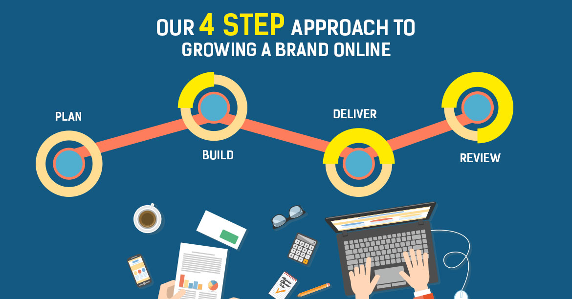 Approach to Growing a Brand Online