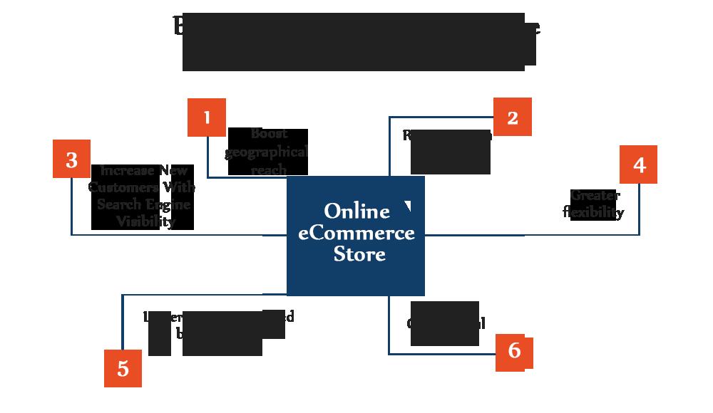 eCommerce-blog-2