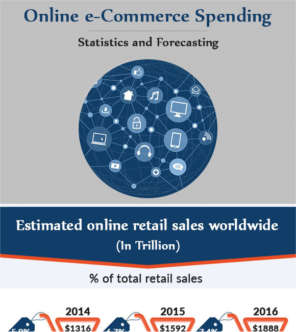 Online eCommerce Spending Statistics and Forecasting