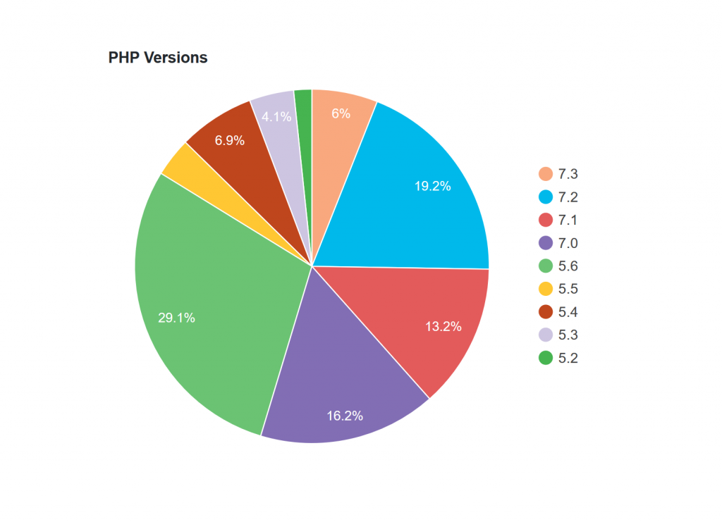 wordpress-php version